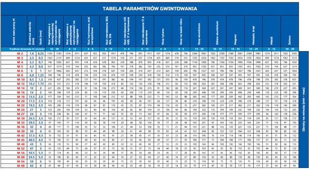 tabela z parametrami gwintowania